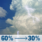 Sunday: Showers And Thunderstorms Likely then Chance Showers And Thunderstorms